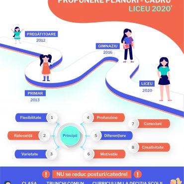 Planurile – cadru pentru liceu, urgența verii 2020:de la limite la posibilități